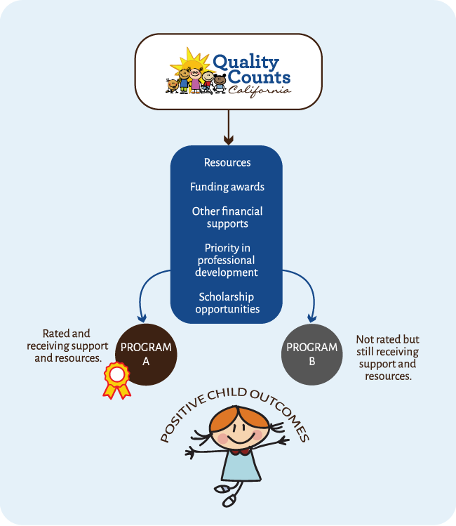 Benefits of Participating in Quality Counts California